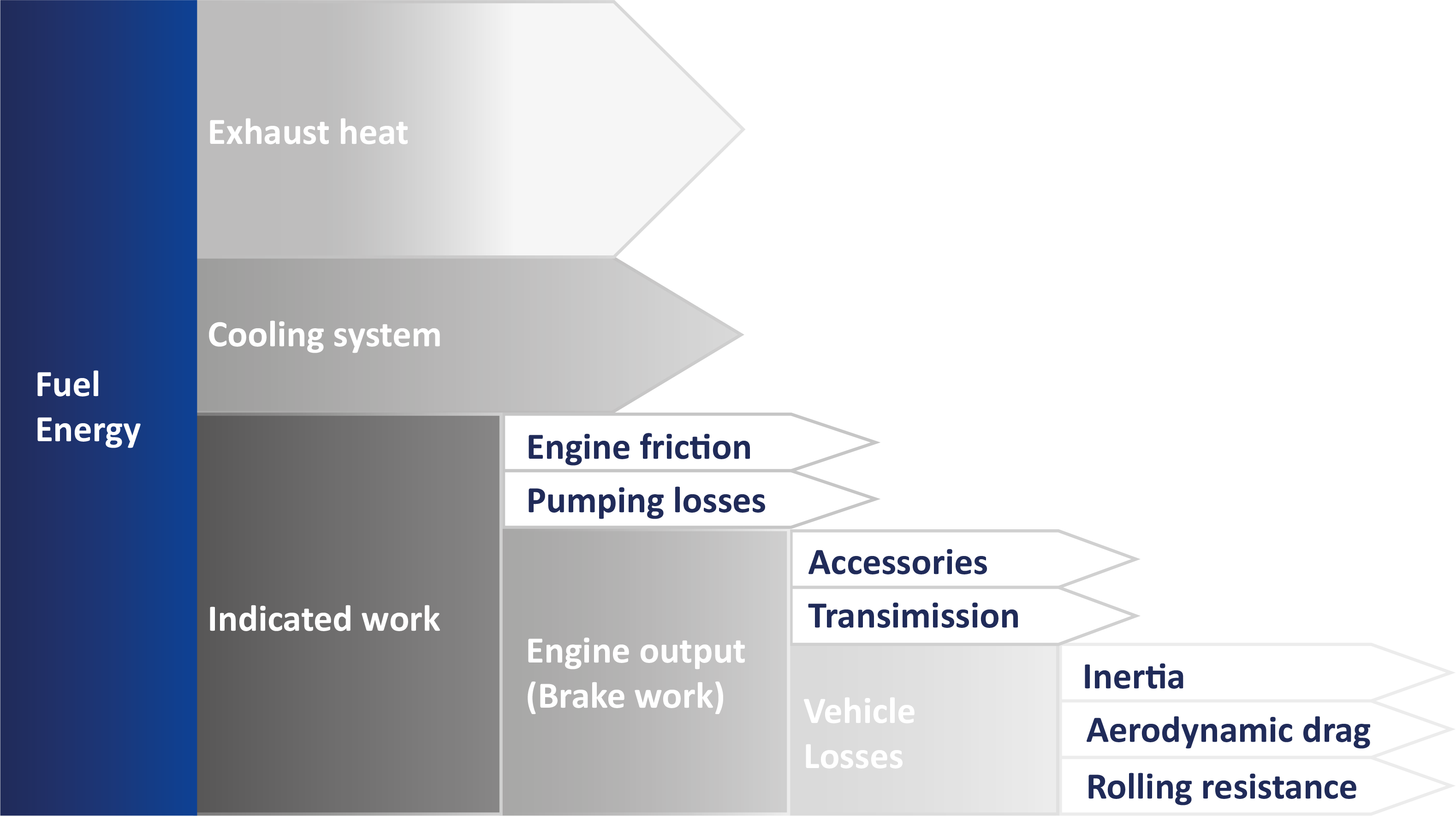 How does RR contribute to vehicle fuel consumption? What other factors contribute to fuel consumption?